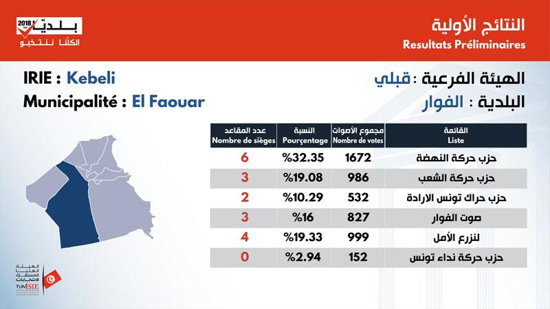 بالأرقام: نتائج الانتخابات البلدية في ولاية قبلي