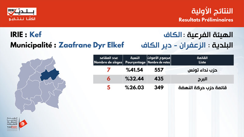 بالأرقام: نتائج الانتخابات البلدية في ولاية الكاف