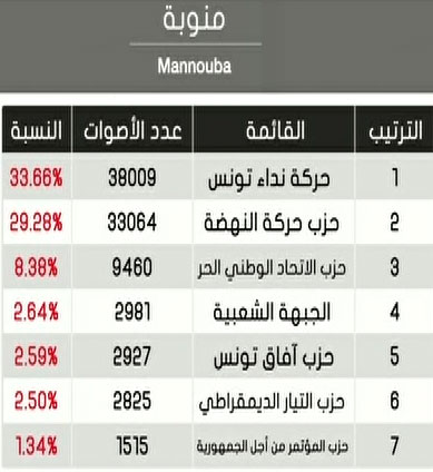 الإعلان عن نتائج عملية الفرز بولاية منوبة