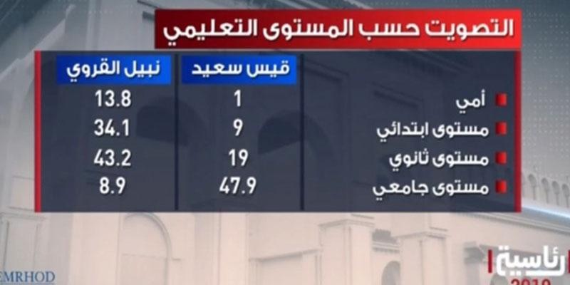هذه نسب التصويت لقيس سعيد ونبيل القروي حسب المستوى التعليمي