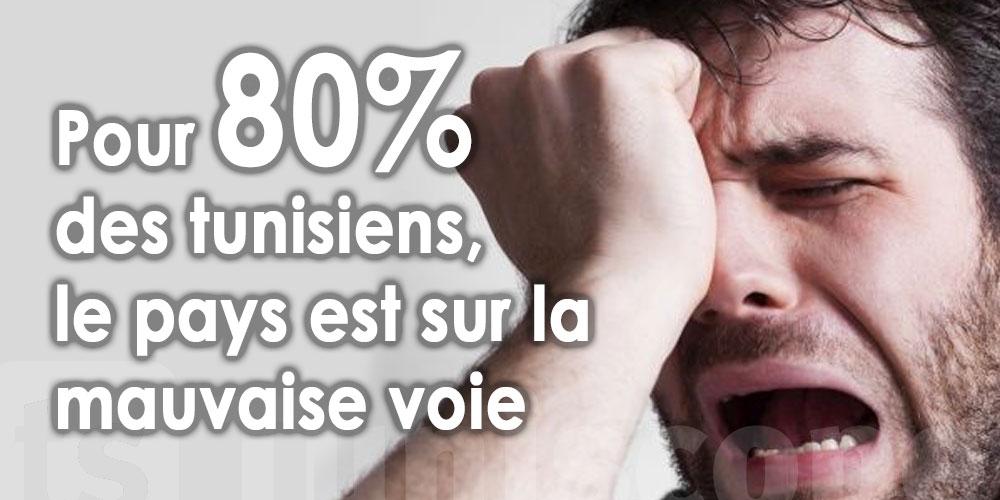 Pour 80% des tunisiens, le pays est sur la mauvaise voie