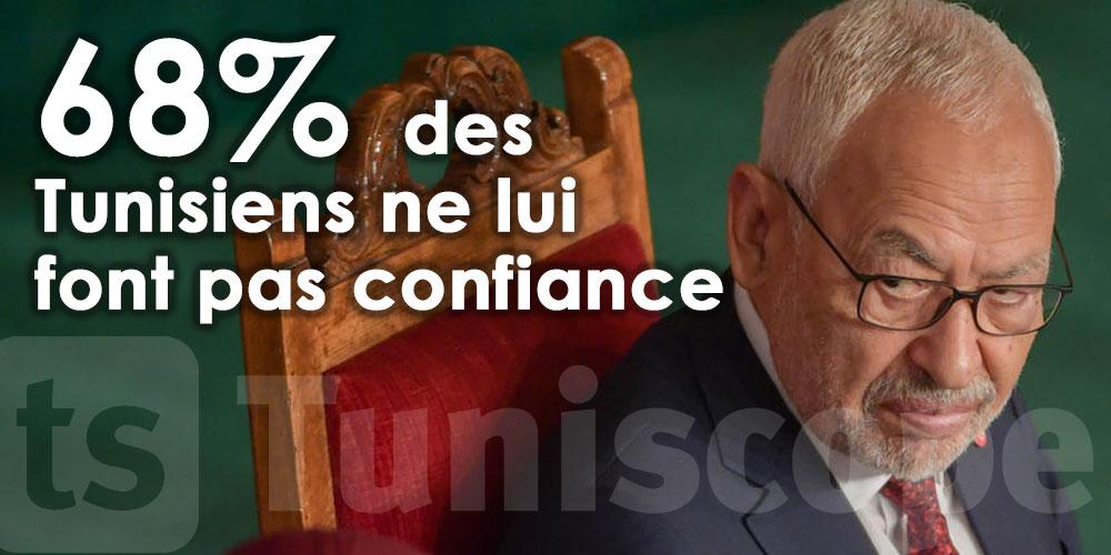 68% des Tunisiens ne font pas confiance à Rached Ghannouchi