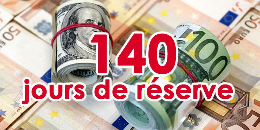 140 jours de réserve en devises