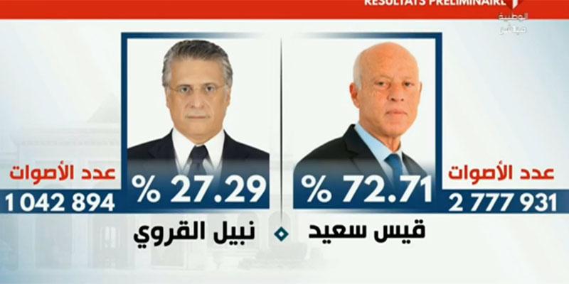 هيئة الإنتخابات تكشف النتائج الرسمية لرئاسية 2019