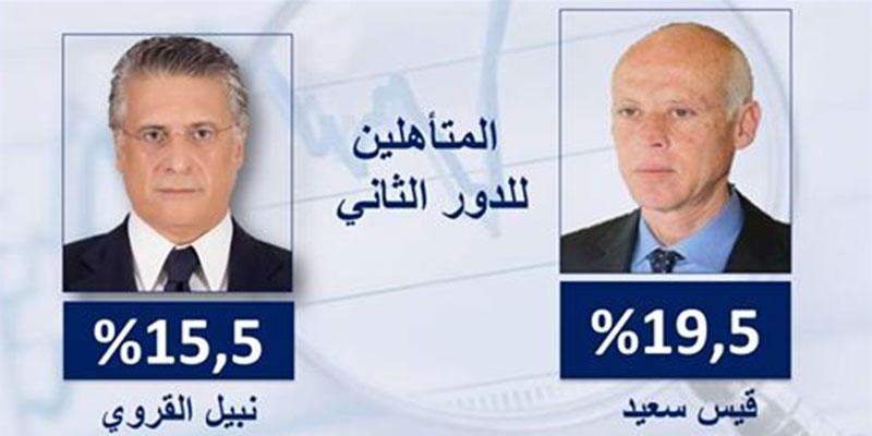 قيس سعيد و نبيل القروي في الدور الثاني للإنتخابات الرئاسية