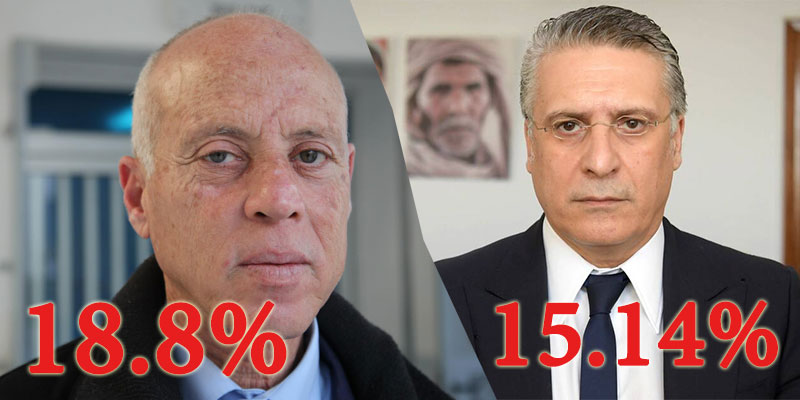النتائج الحينية للإنتخابات الرئاسية بعد إحتساب 48% من محاضر الفرز