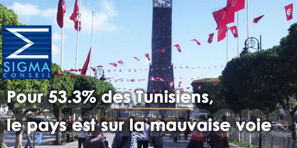 53.3% des tunisiens pensent que le pays est sur la mauvaise voie