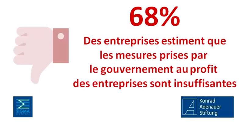 68% des entreprises estiment que les mesures sont insuffisantes