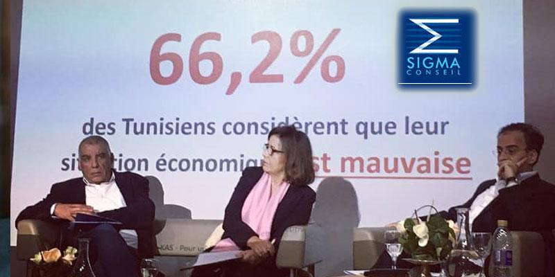 66,2% des tunisiens considèrent que leur situation économique est mauvaise