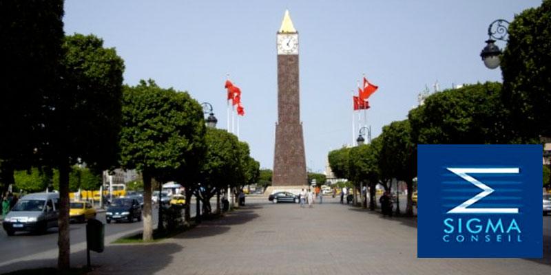 Sigma Conseil : Plus de 80% des tunisiens estiment que le pays est sur la mauvaise voie