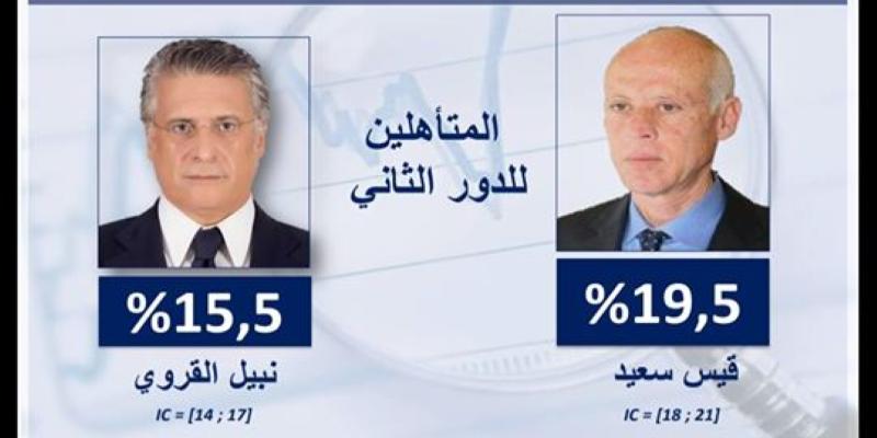 Kais Saied et Nabil Karoui au deuxième tour des élections présidentielles