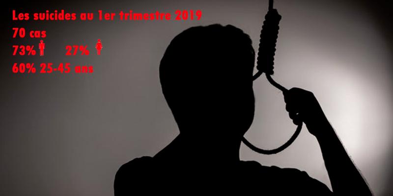 Le suicide en Tunisie en chiffres