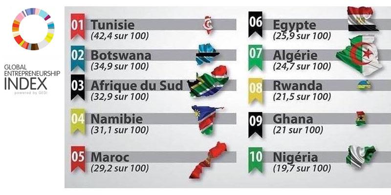 La Tunisie premier pays africain en qualité de l'environnement entrepreneurial