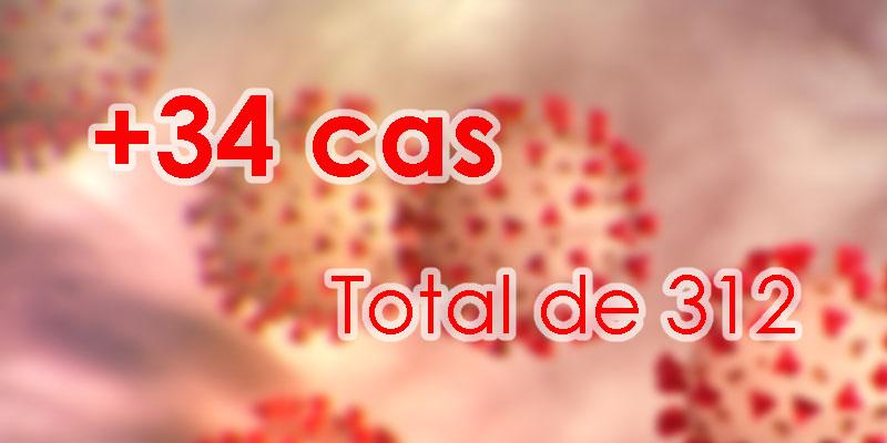 Coronavirus: 34 nouveaux cas confirmés en Tunisie