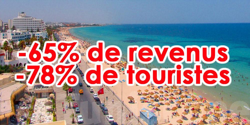 Moins 2 milliards de dinars pour les revenus du secteur touristique