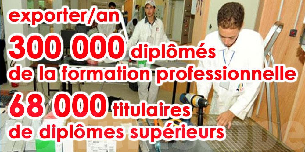 Exporter  300 000 diplômés de la formation professionnelle peut être la solution