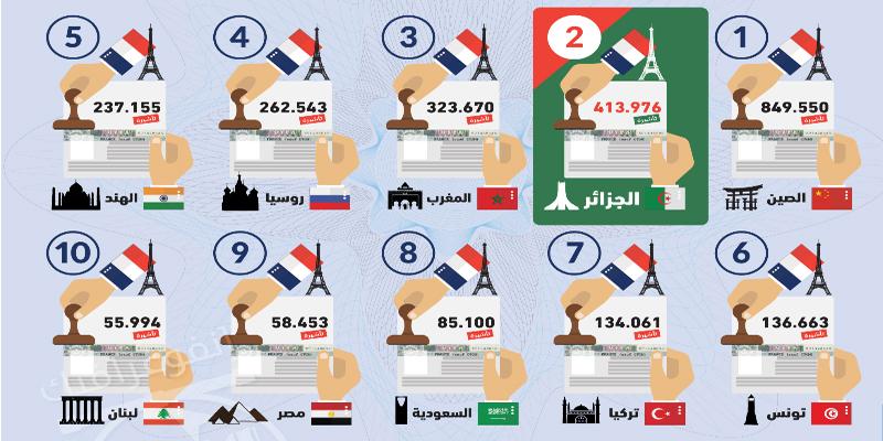 تونس في المرتبة السادسة: هذا هو الترتيب العالمي لعدد التأشيرات الفرنسية الممنوحة